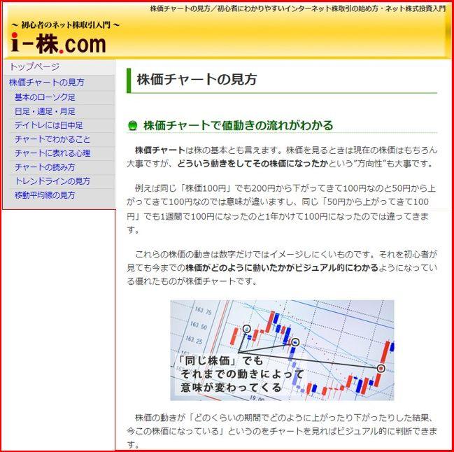株価チャートの見方